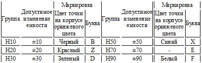 Условные обозначения конденсаторов и их параметры - RadioRadar